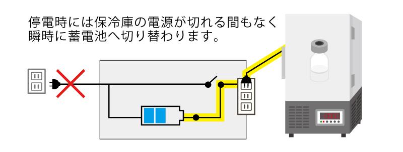 停電時には保冷庫の電源が切れる間もなく 瞬時に蓄電池へ切り替わります。